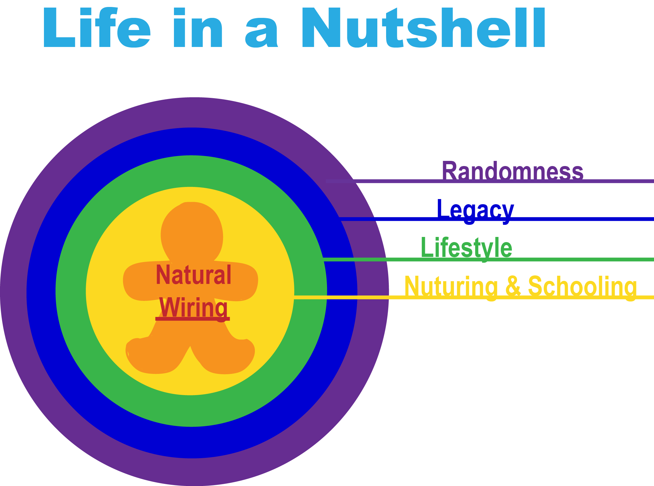 life in a nutshell Lyrics to life in a nutshell song by barenaked ladies: when she was three her barbies always did it on the first date now she's with me, there's never.
